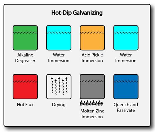Hot-dip-galvanizing